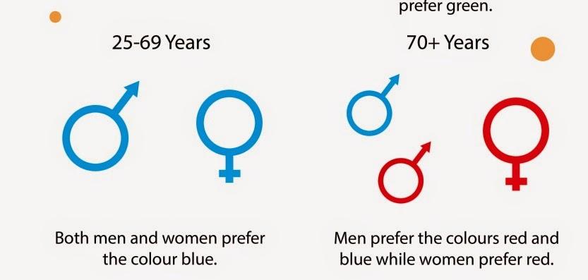Kolory jak wpływają na człowieka? Jak dobierać kolory na stronę?