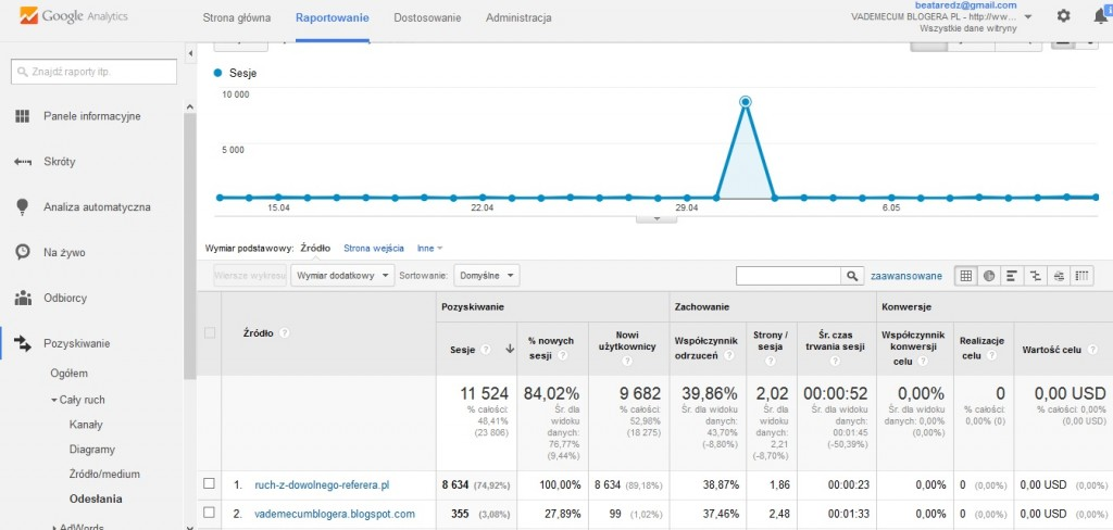 porady dla blogerów jak pisać bloga  Jak zrobić kopię zapasową bloga ?  Jak dodać bloga do Narzędzi dla Webmasterów (Google Webmaster Tools) ? Jak  dodać Google Analitycs na bloga
