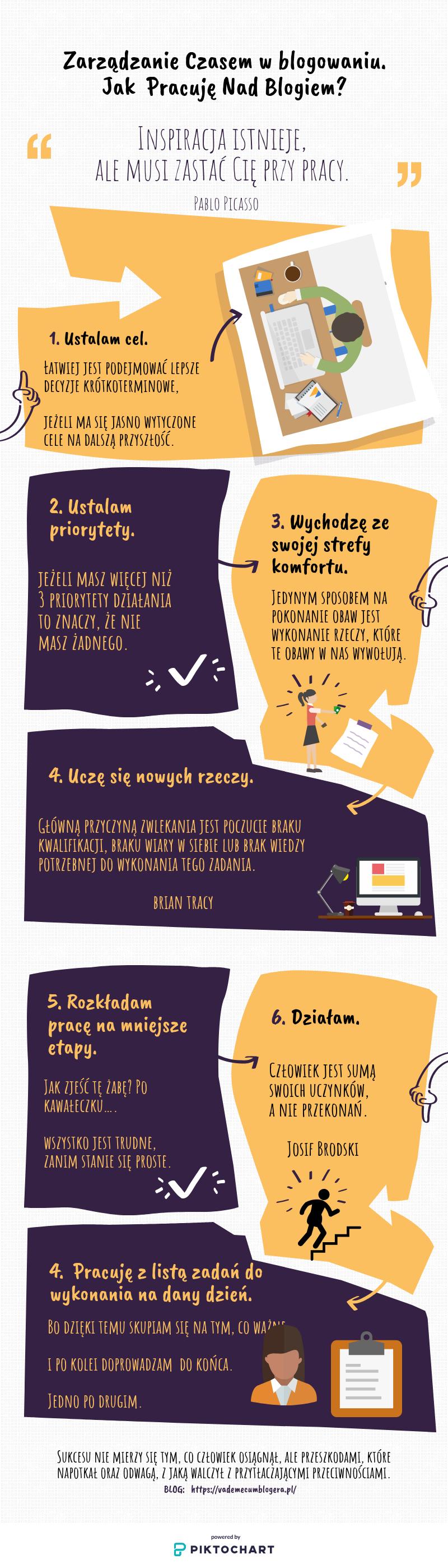 Jak Ostatnio Pracuję Nad Blogiem?