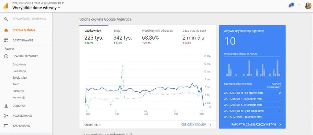 statystyki w blogowaniu