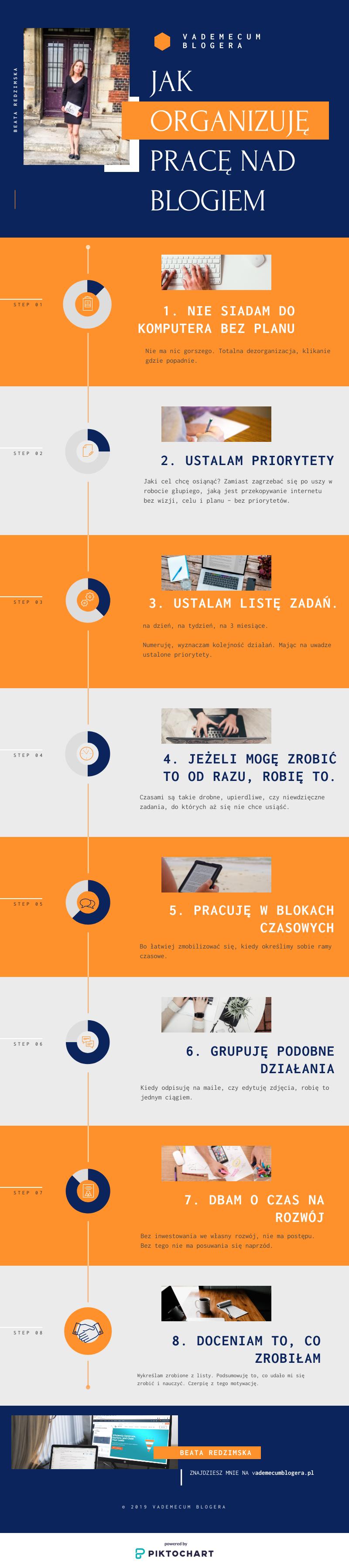 Jak organizuję swoją pracę nad blogiem